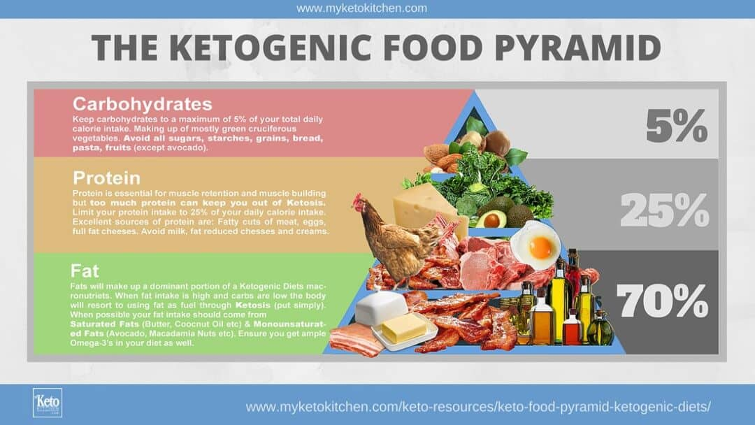 Keto Diet Weight Loss Food Pyramid