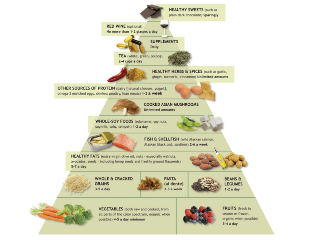 Weil's anti inflammatory food pyramid (1)